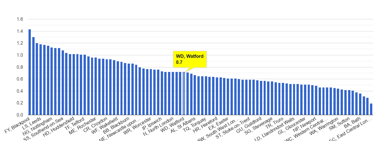 Watford possession of weapons crime rate rank