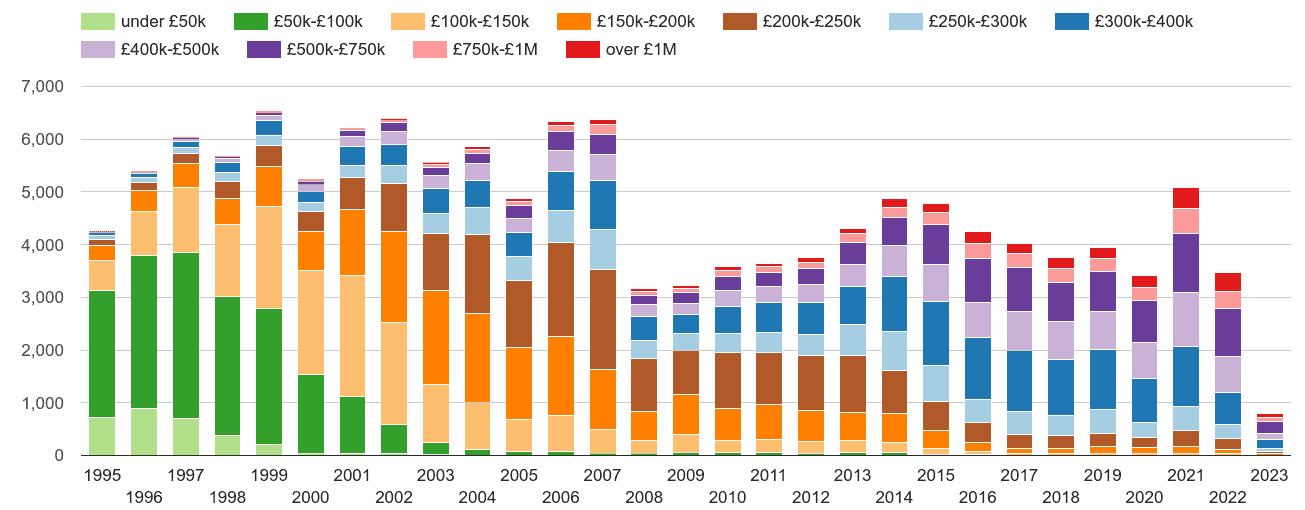Watford property sales volumes