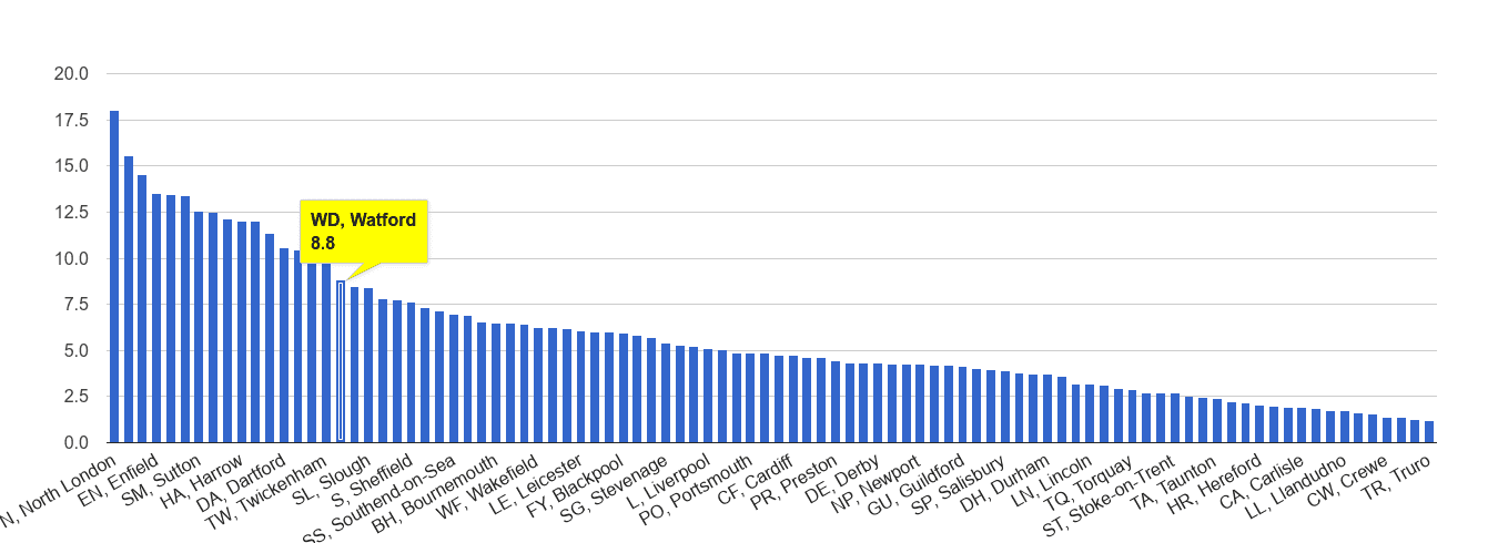 Watford vehicle crime rate rank