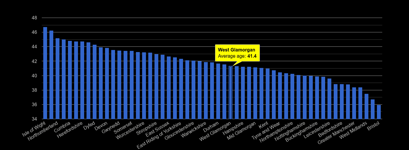 West Glamorgan average age rank by year