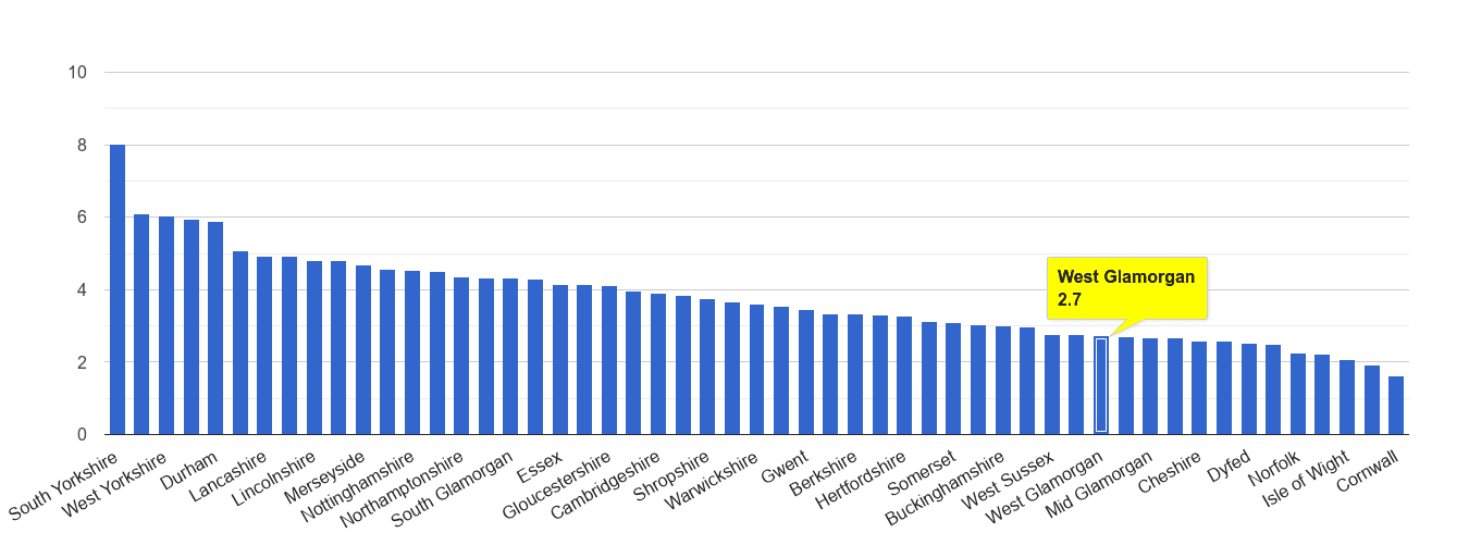 West Glamorgan burglary crime rate rank
