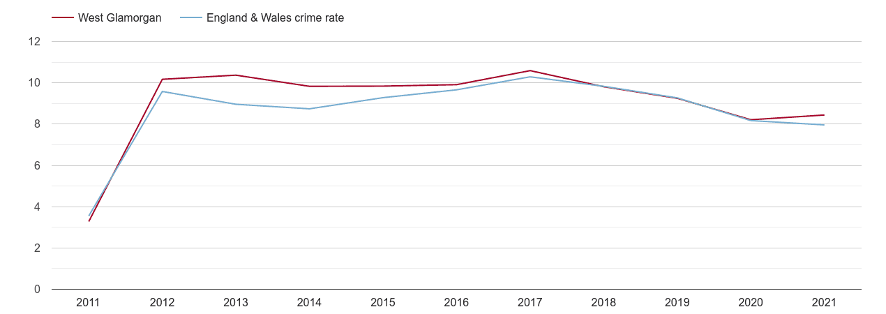 West Glamorgan criminal damage and arson crime rate