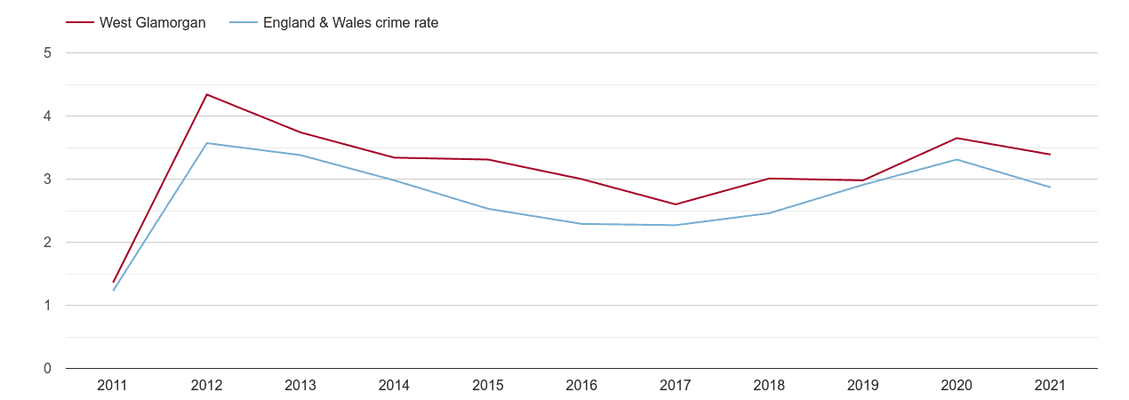 West Glamorgan drugs crime rate