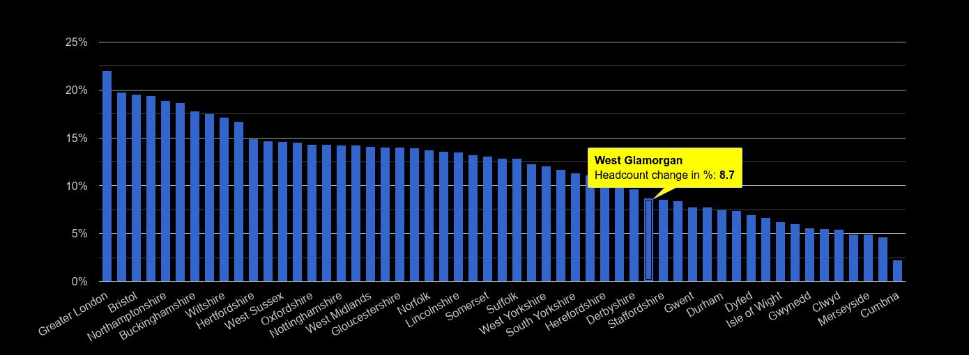 West Glamorgan headcount change rank by year
