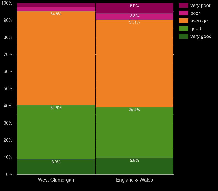 West Glamorgan homes by windows energy efficiency