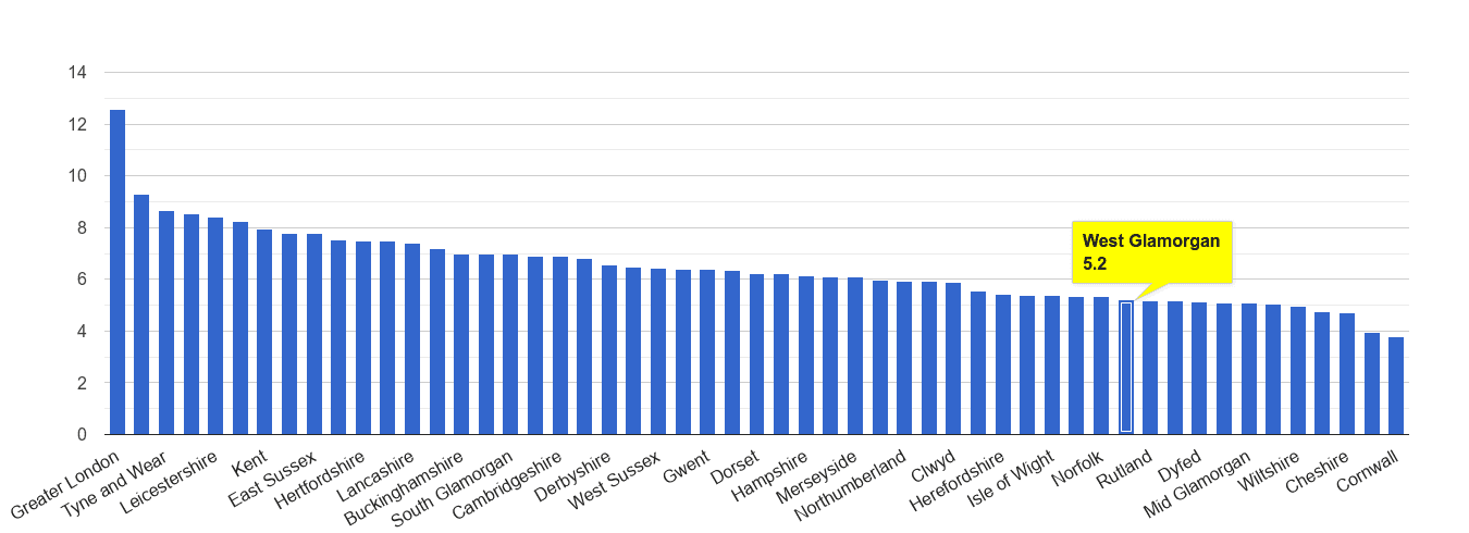 West Glamorgan other theft crime rate rank