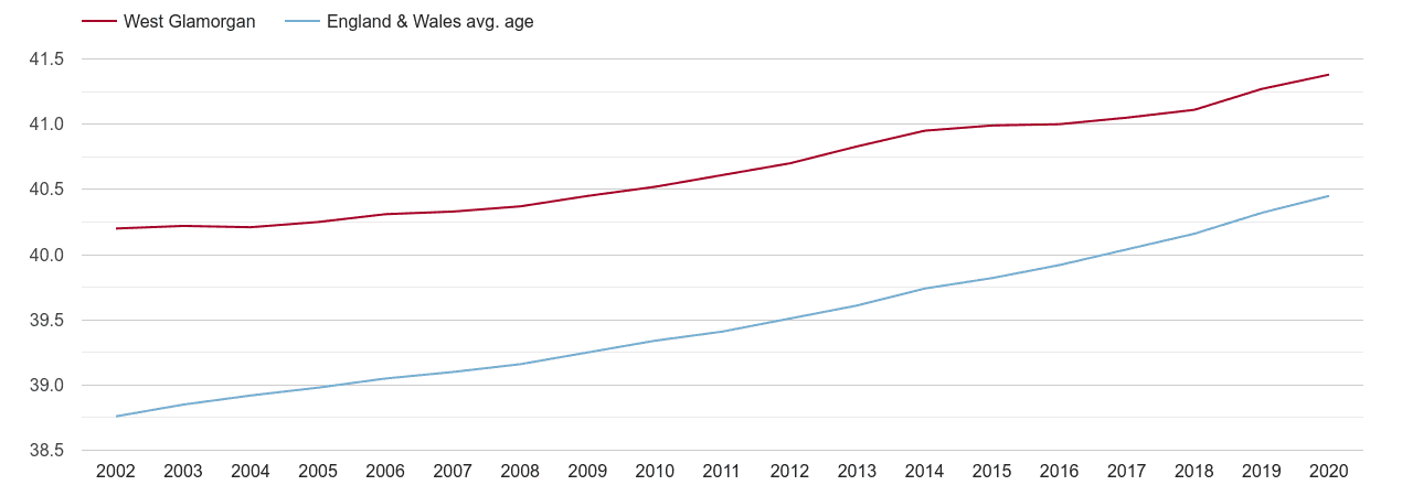 West Glamorgan population average age by year