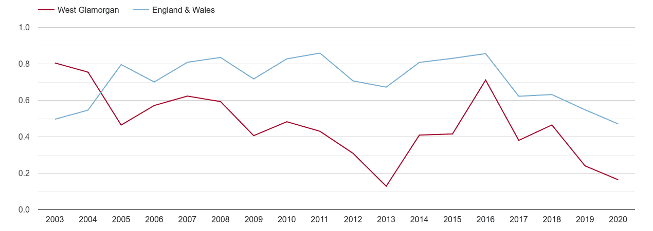 West Glamorgan population growth rate