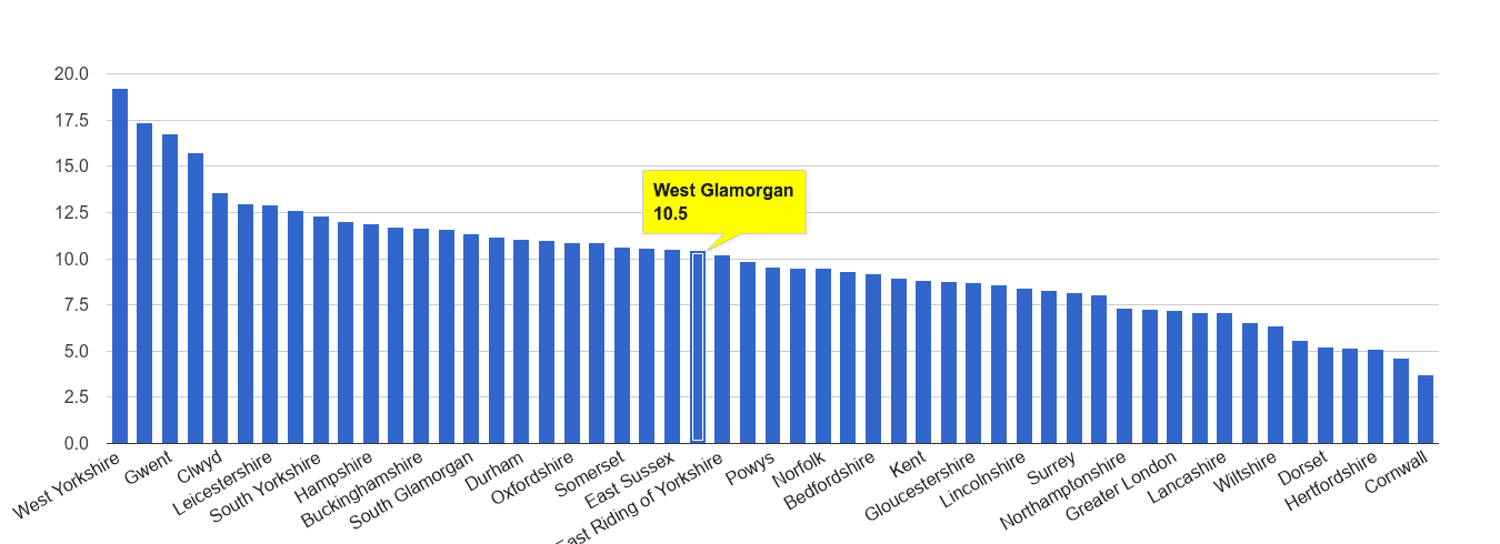 West Glamorgan public order crime rate rank