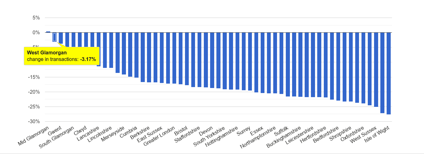 West Glamorgan sales volume change rank