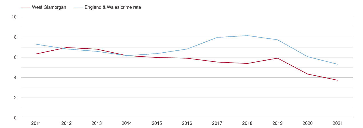 West Glamorgan vehicle crime rate