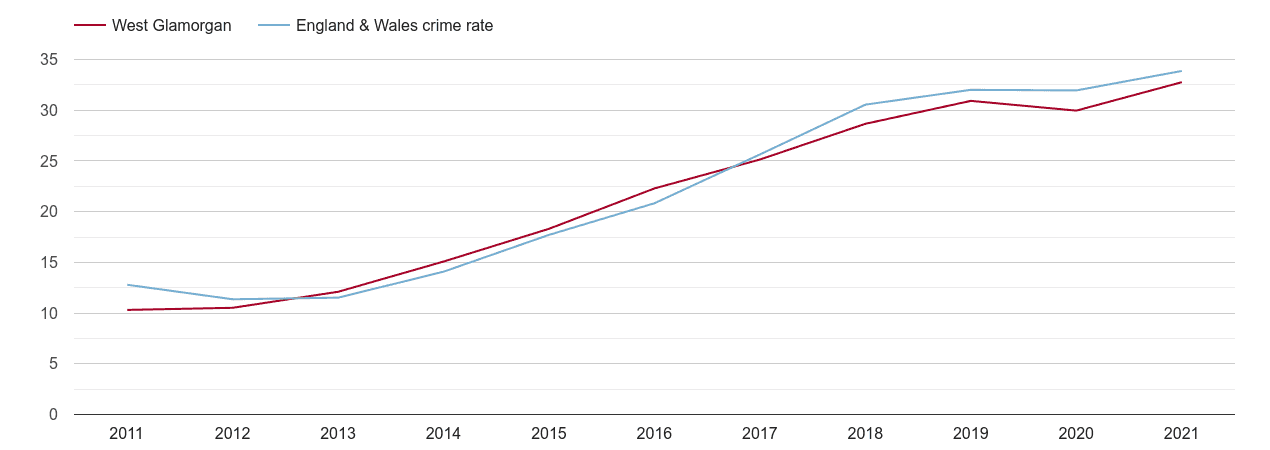 West Glamorgan violent crime rate