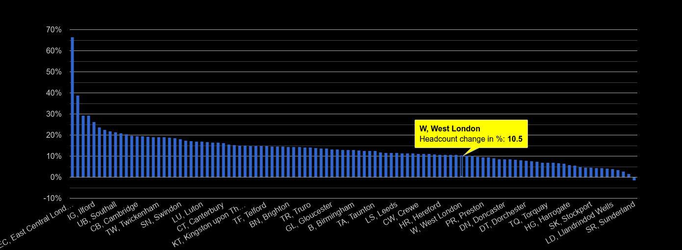 West London headcount change rank by year