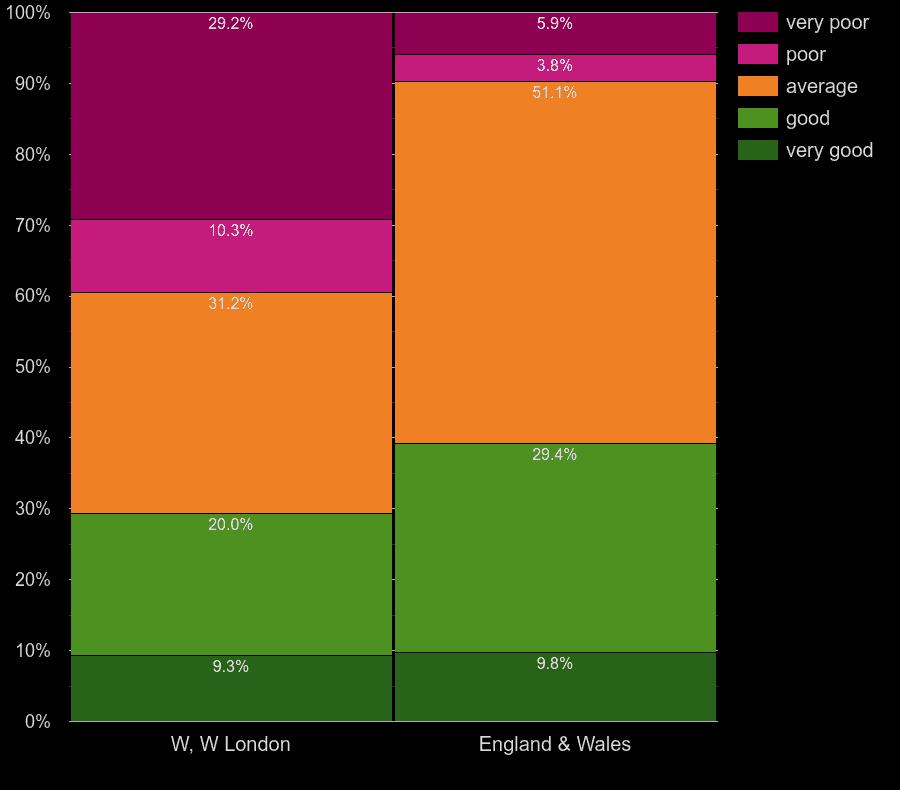 West London homes by windows energy efficiency