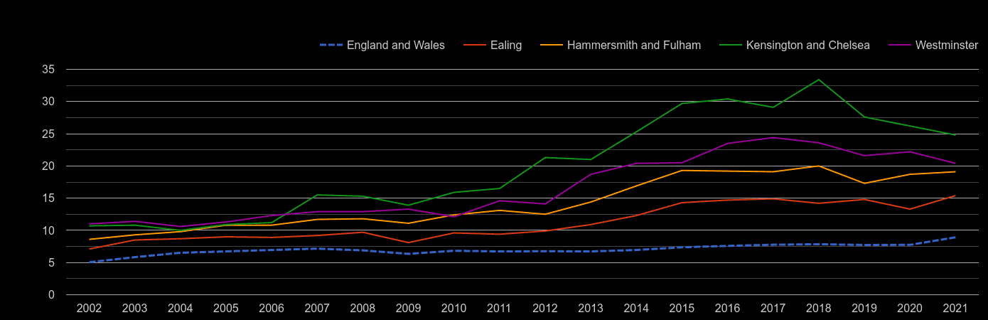 West London house price to earnings ratio history
