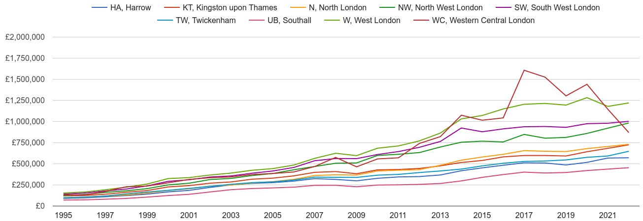 West London house prices and nearby areas