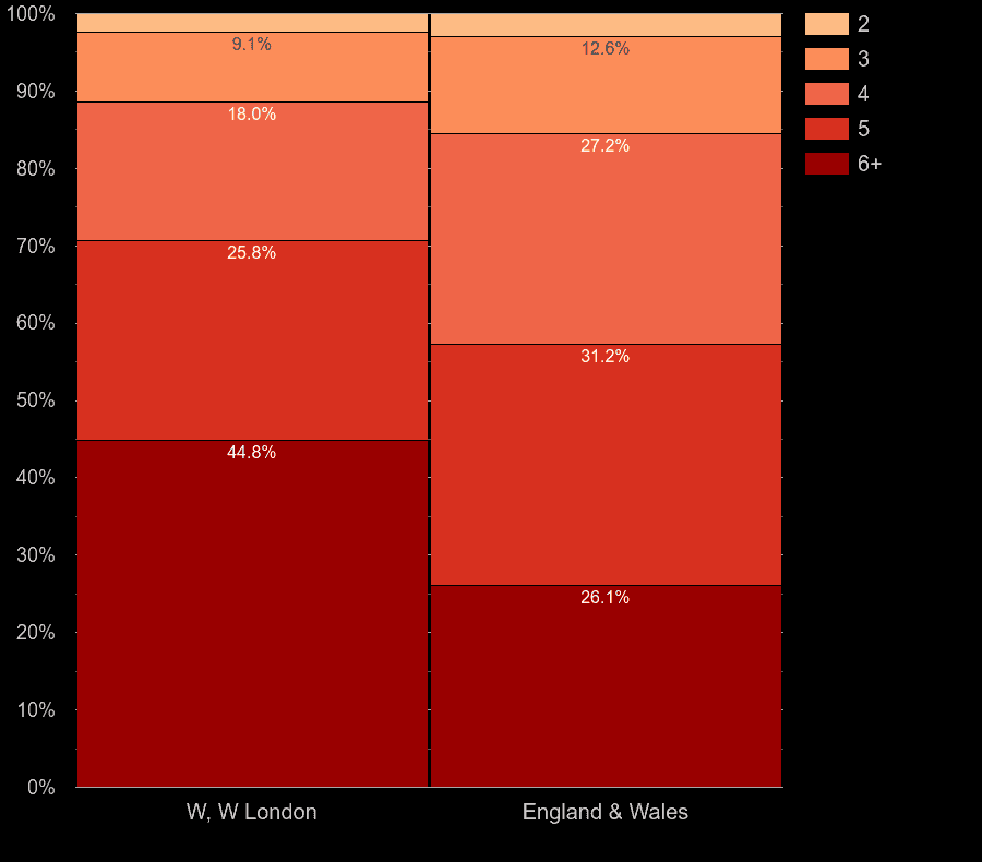 West London houses by number of rooms
