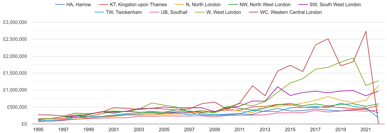 West London new home prices and nearby areas