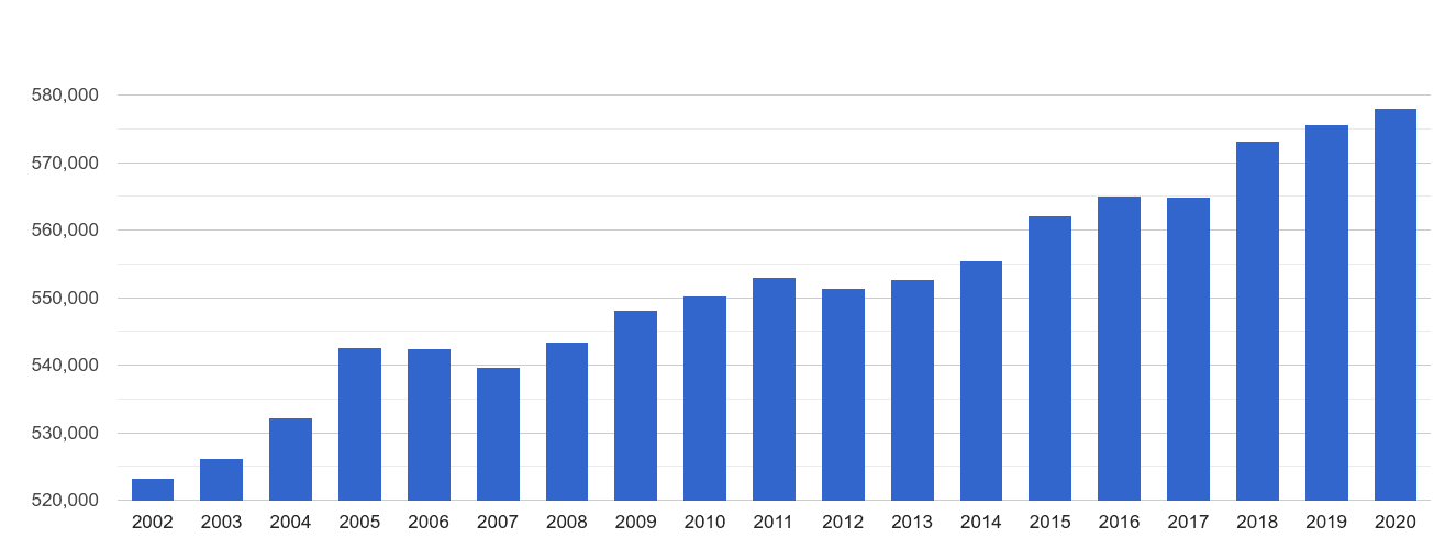West London population growth