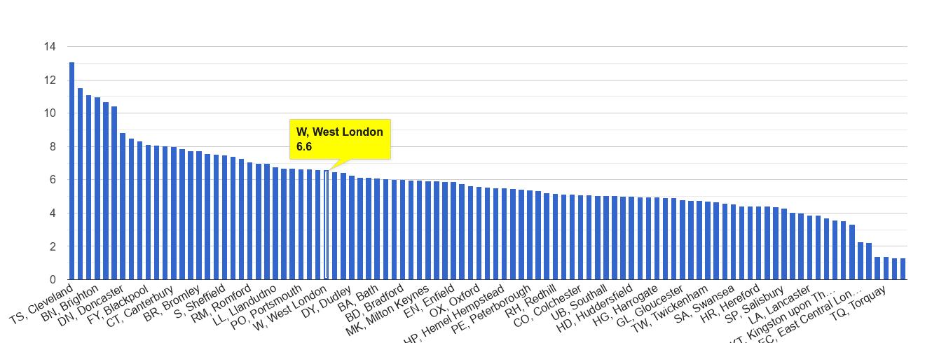 West London shoplifting crime rate rank