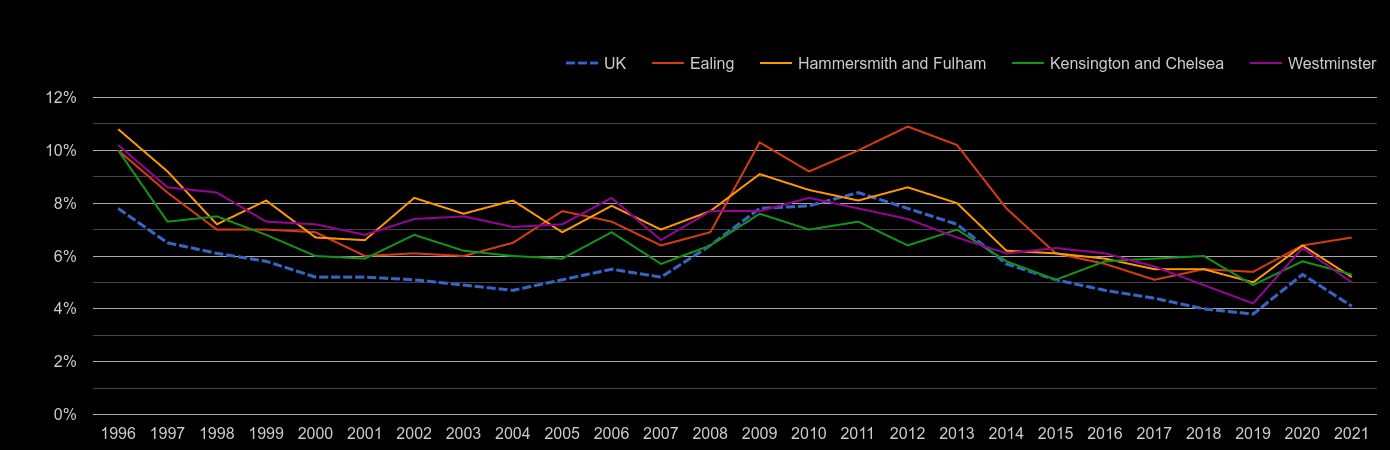 West London unemployment rate by year