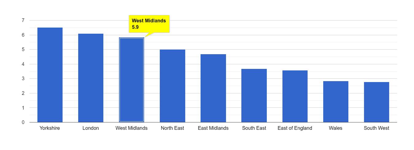 West Midlands burglary crime rate rank
