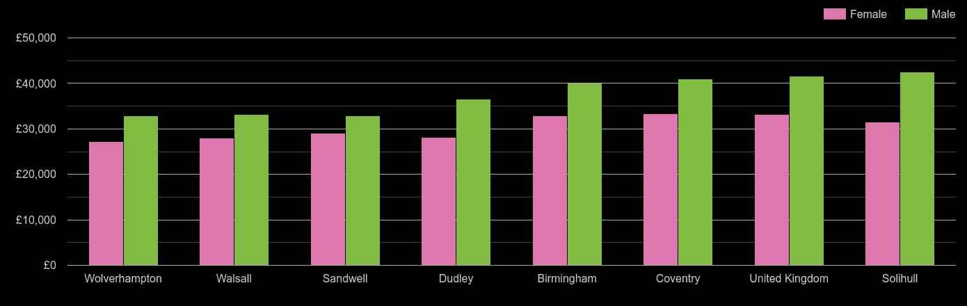 West Midlands county average salary comparison by sex