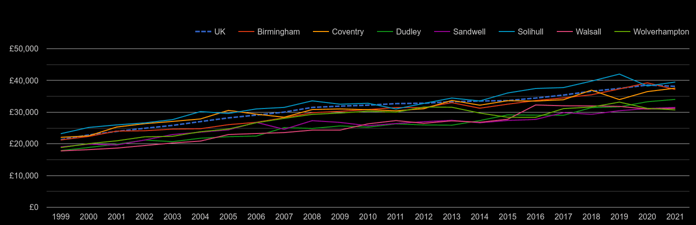West Midlands county average salary by year