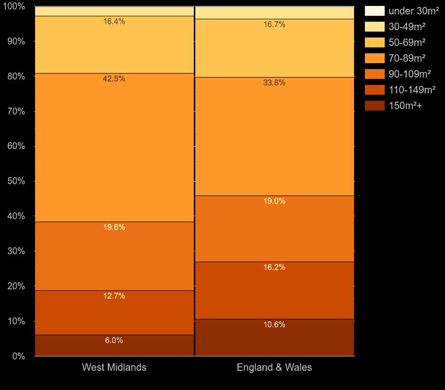 West Midlands county houses by floor area size