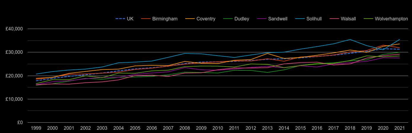 West Midlands county median salary by year