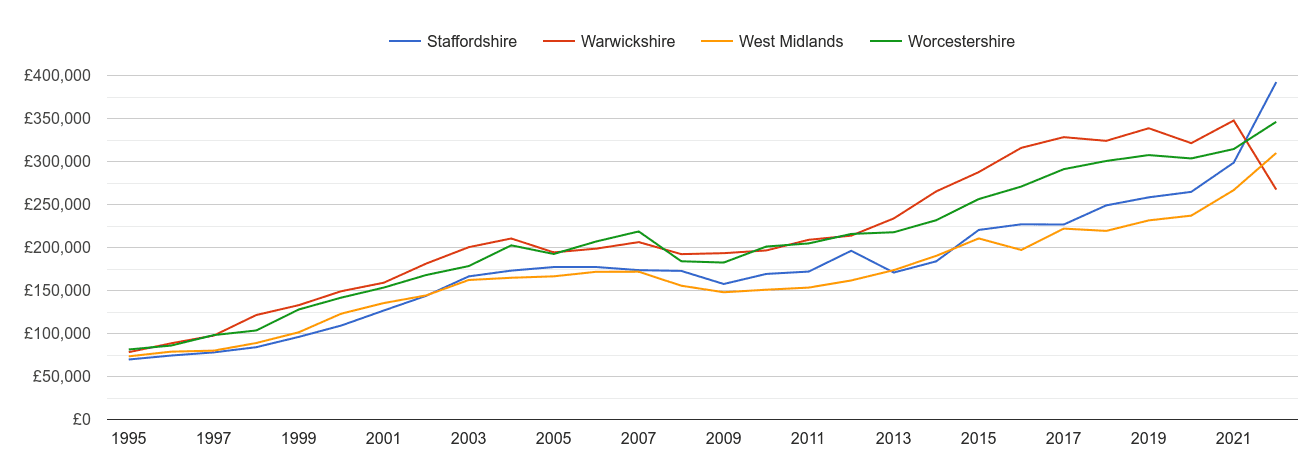 West Midlands county new home prices and nearby counties
