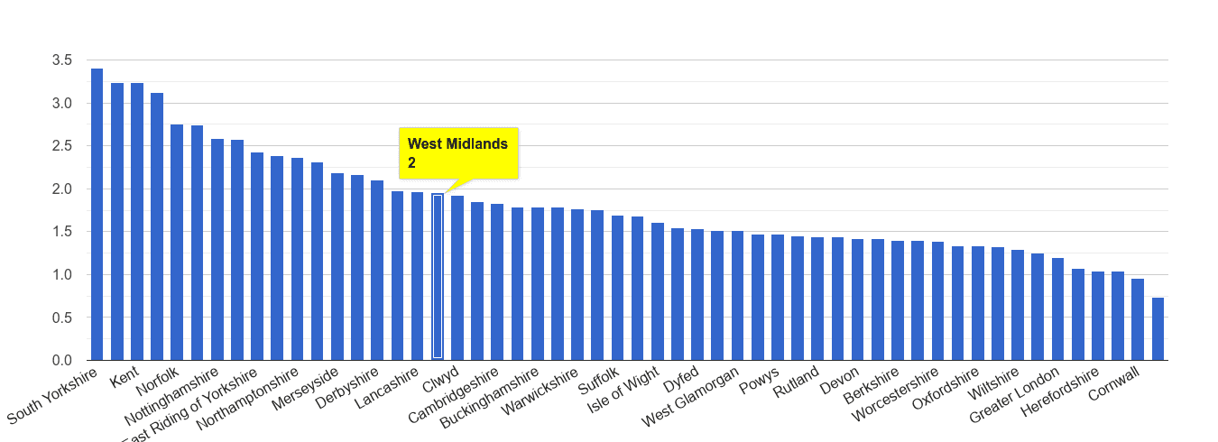 West Midlands county other crime rate rank