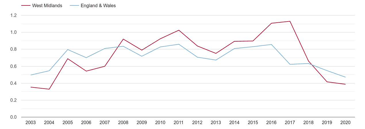 West Midlands county population growth rate