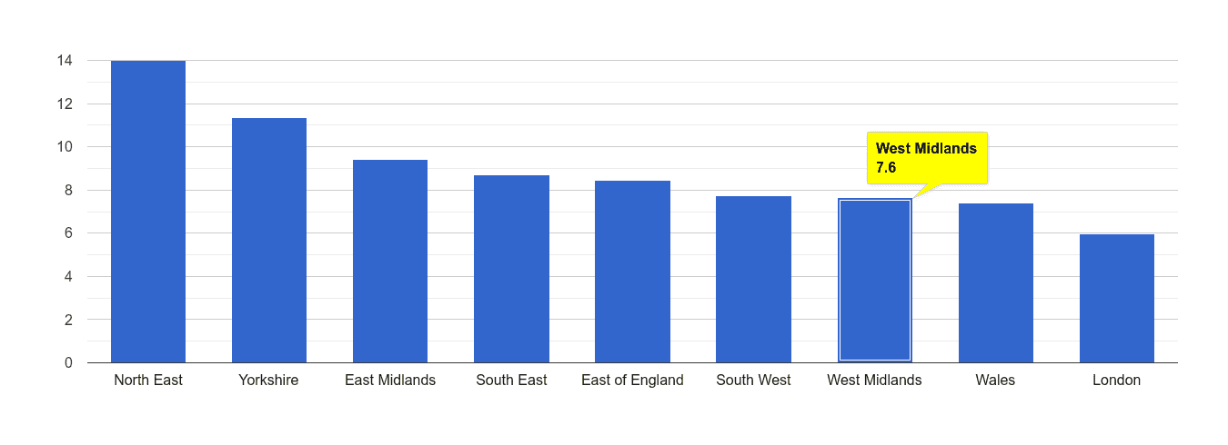 West Midlands criminal damage and arson crime rate rank