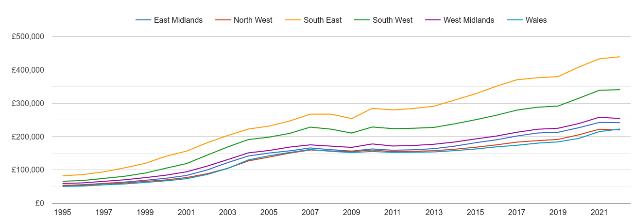 West Midlands house prices and nearby regions