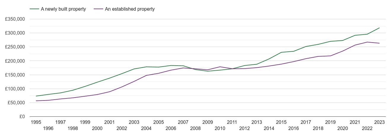 West Midlands house prices new vs established
