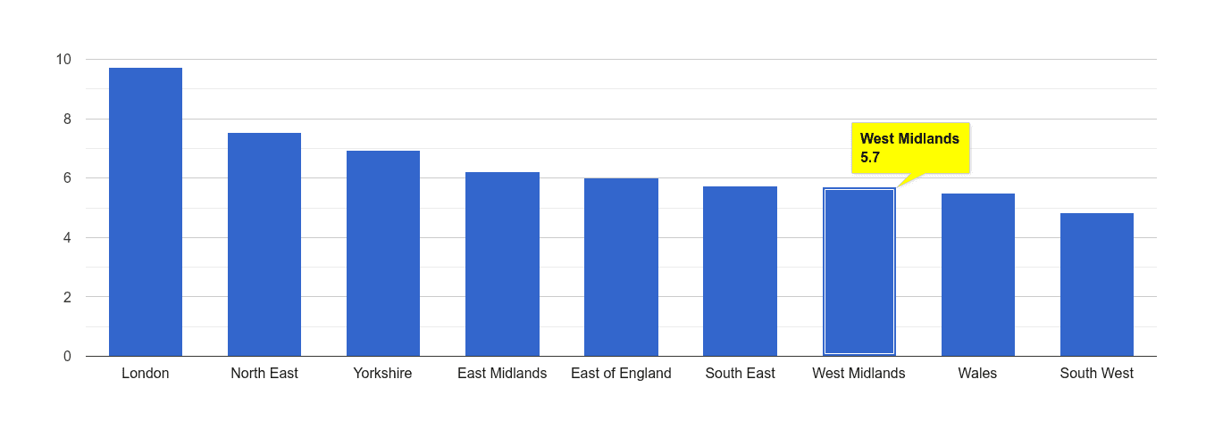 West Midlands other theft crime rate rank