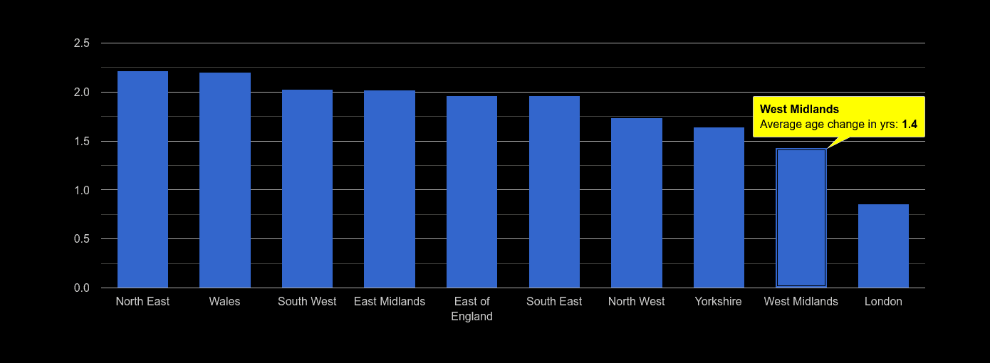 West Midlands population average age change rank by year