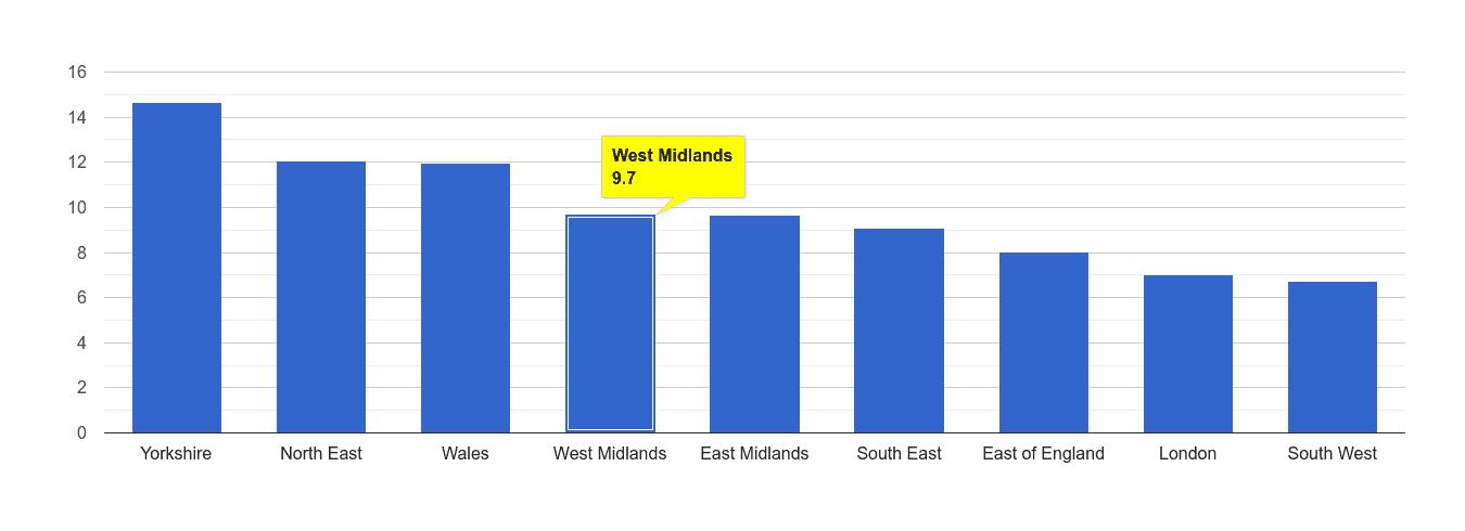 West Midlands public order crime rate rank