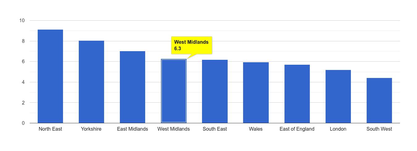 West Midlands shoplifting crime rate rank