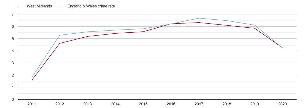 West Midlands shoplifting crime rate