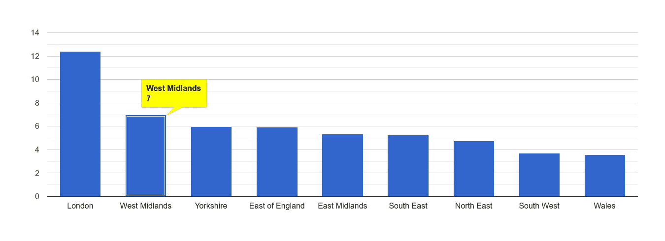 West Midlands vehicle crime rate rank