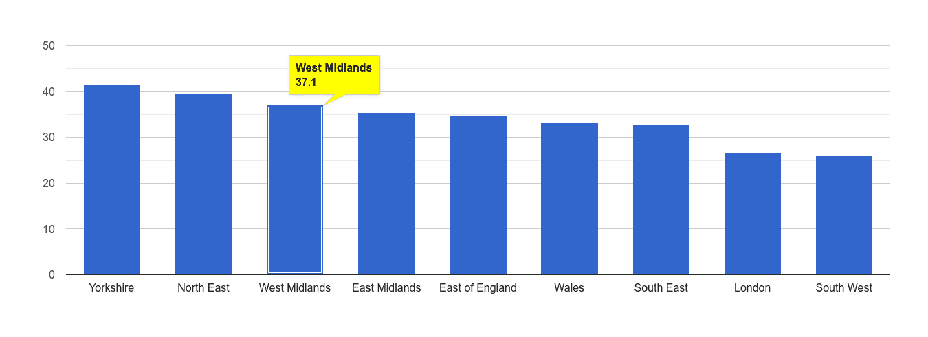 West Midlands violent crime rate rank