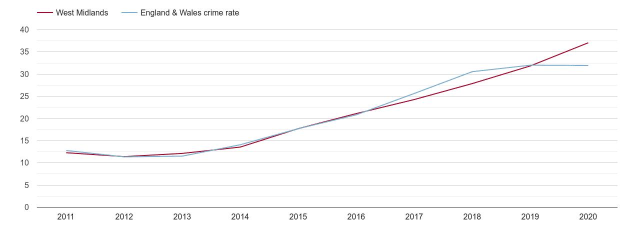 West Midlands violent crime rate