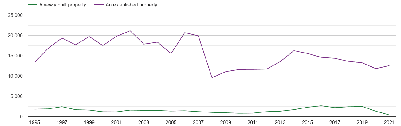 West Sussex annual sales of new homes and older homes