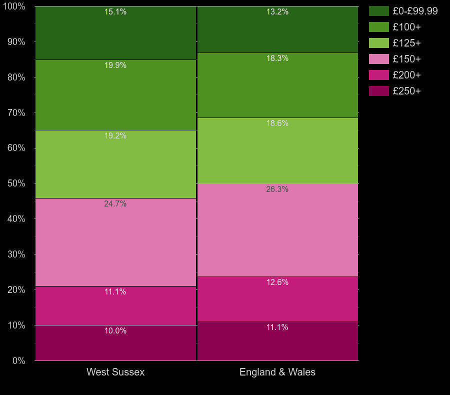 West Sussex houses by heating cost per room