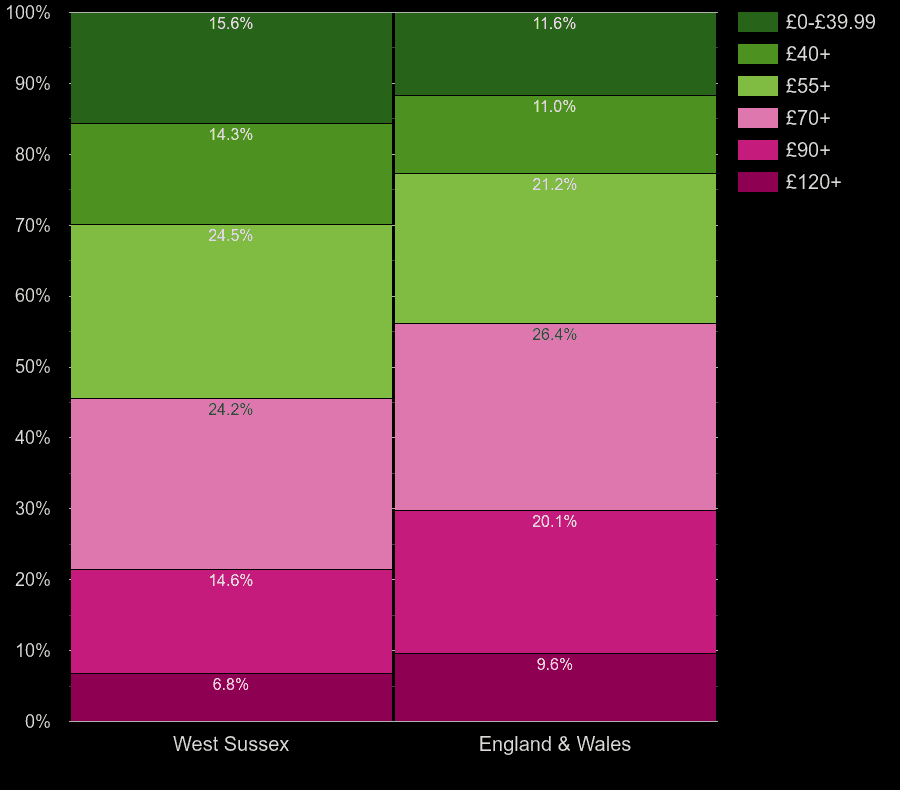 West Sussex houses by heating cost per square meters