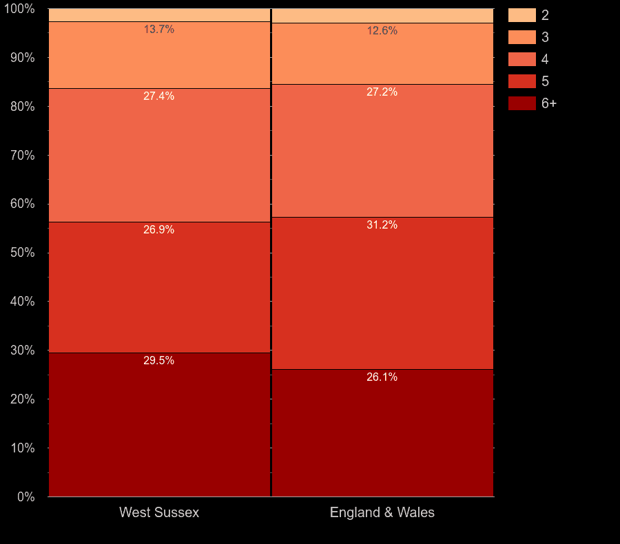 West Sussex houses by number of rooms