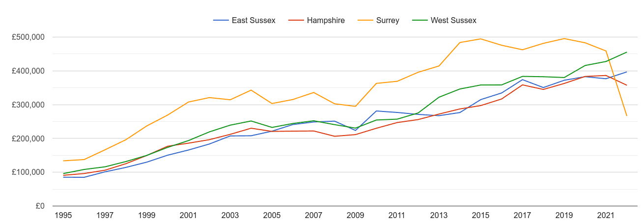 West Sussex new home prices and nearby counties