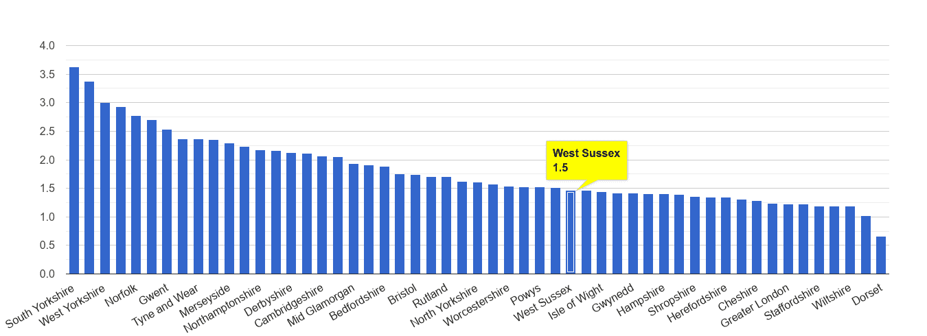 West Sussex other crime rate rank